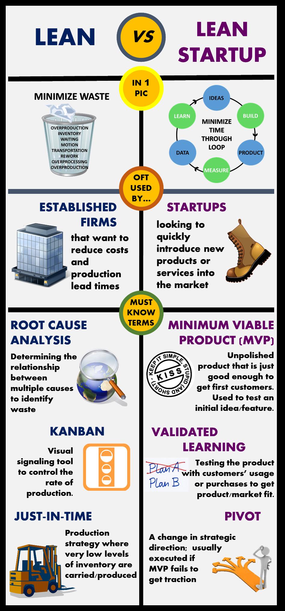 lean vs lean startup fight tech zeitgeisty